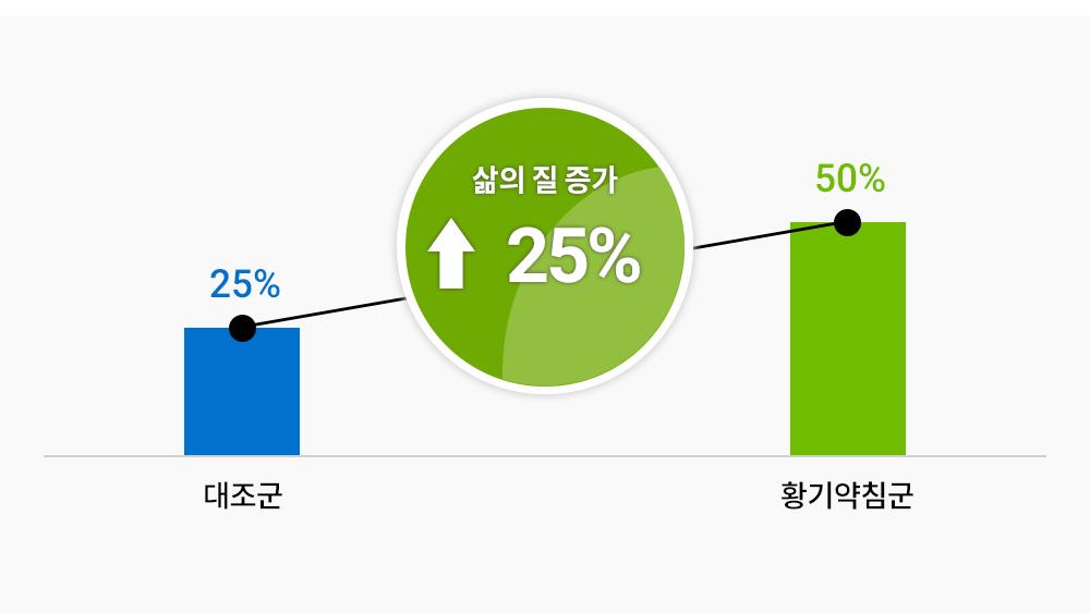 통합암치료의 삶의 질 증가 도표